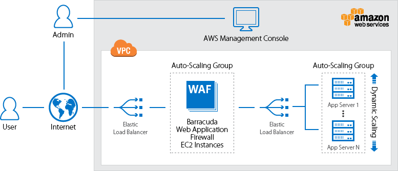 deploy web app firewall on AWS