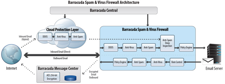 Barracuda Spam Firewall 400 Vx Virtual Appliance