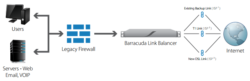 The Barracuda Link Balancer manages multiple concurrent Internet connections