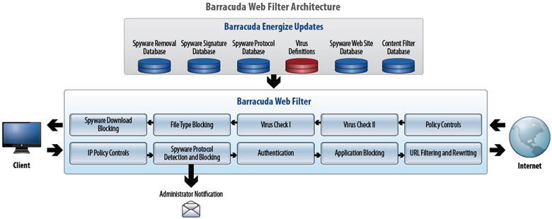 Barracuda Web Security Gateway Architecture