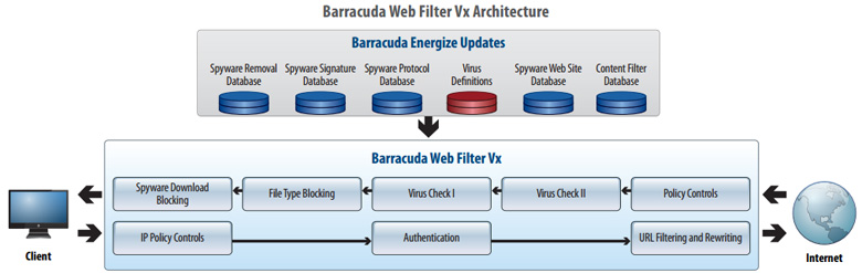 Barracuda Web Security Gateway Vx Architecture