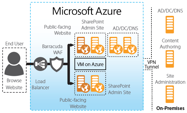 Publishing SharePoint in Microsoft Azure