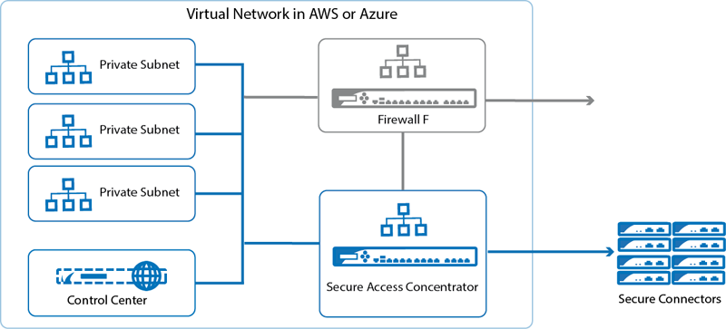 FSAC, F-Series Firewall, and Control Center in Azure and Amazon Web Services