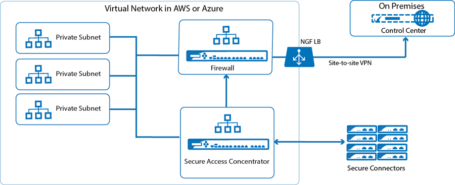 Barracuda Networks CloudGen Firewall SAC for Microsoft Azure