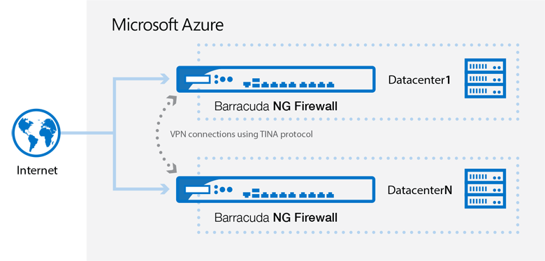 Barracuda NextGen Control Center with Microsoft Azure