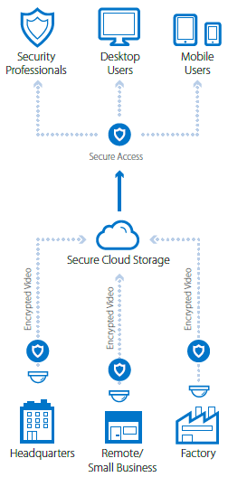 Secure Cloud Storage Diagram