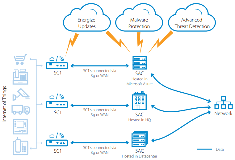 Barracuda CloudGen Firewall S provides several layers to protect an organization's IoT network