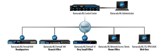 Barracuda NextGen Firewall Deployment Diagram