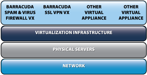 Barracuda SSL-VPN Firewall 180 Vx Virtual Appliance