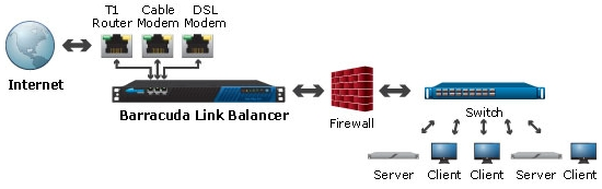 Barracuda Link Balancer - Optional Deployment with Existing Network Firewall